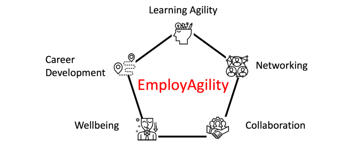 Die 5 Dimensionen der Employ Agility