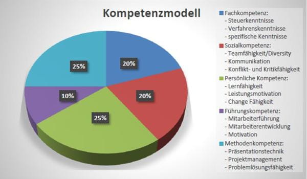 Kompetenzmodell in Anlehnung an North