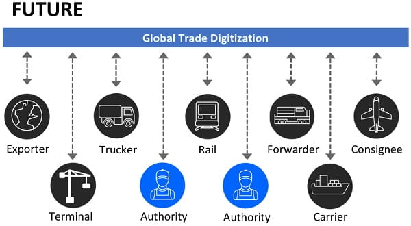 Grafik zu Blockchain in der Supply Chain