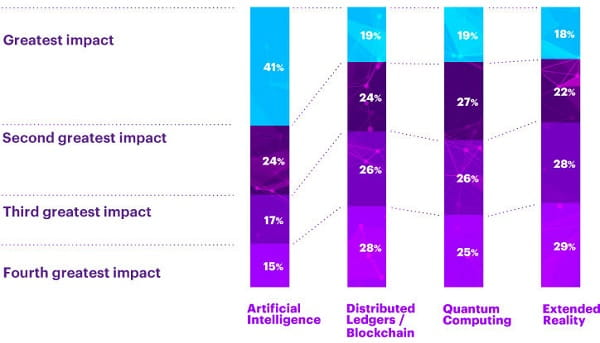 Grafik Einfluss digitaler Technologien aus Accenture Technology Outlook